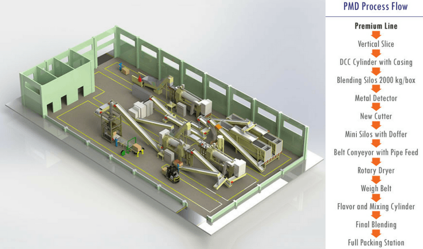 primary-processing-tobacco-factory-process-flow